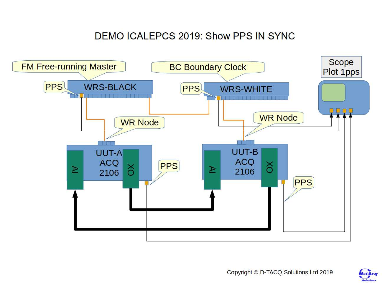 PPS Demo Block Diagram